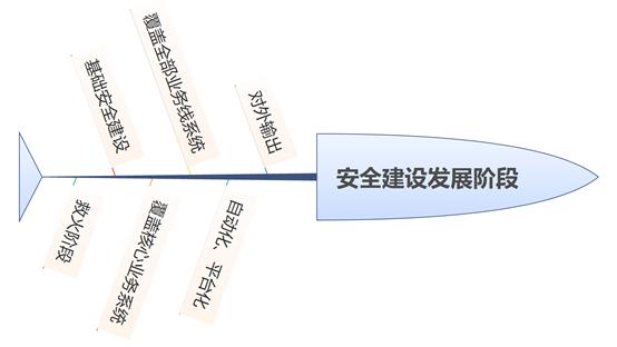 互联网企业安全建设之路-规划篇
